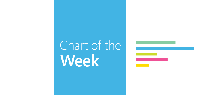 National Equity Atlas Chart of the Week: January 19, 2017