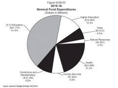public://CEQ-spring-2015-governors-budget-summary_1_0.png